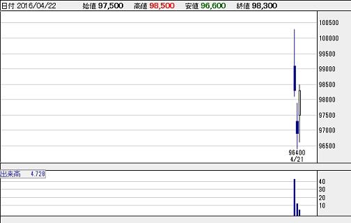 3468 スターアジア不動産投資法人[REIT]