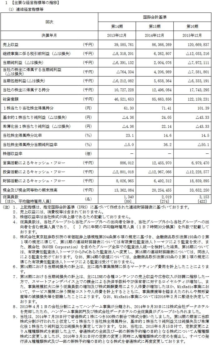 【IPO】LINE(ライン) 連結経営指標等
