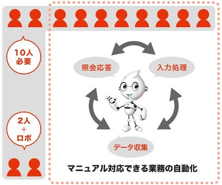 RPA(Robotic Process Automation)とは