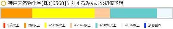 神戸天然物化学[6568]に対するみんなの初値予想