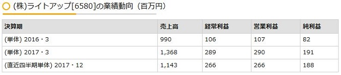 ライトアップ[6580]の業績動向(百万円)