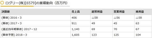 ログリー(株)[6579]の業績動向(百万円)