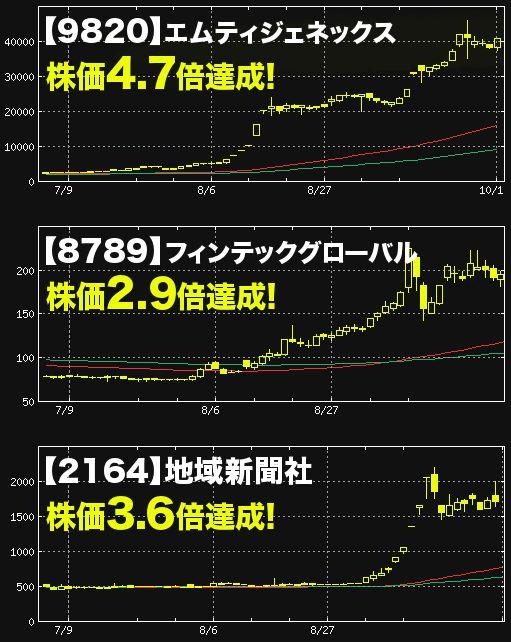 テック グローバル 株価 フィン